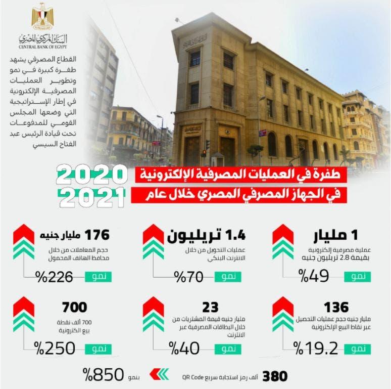 العمليات الإلكترونية في بنوك مصر