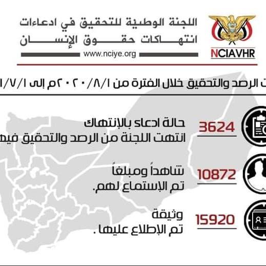 اليمن: لجنة تحقيق توثق 3624 انتهاكاً ارتكبت معظمها ميليشيا الحوثي