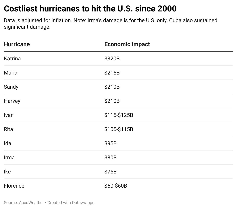 أكثر الأعاصير التي ضربت أميركا تكلفة