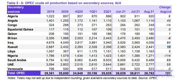 Arab countries accounted for 78% of OPEC's oil production in August