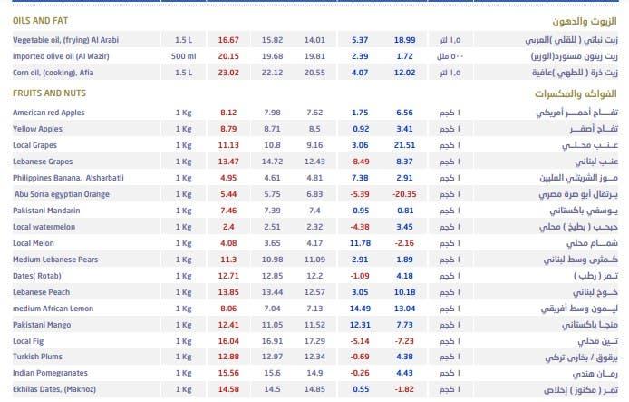 متوسطات أسعار السلع