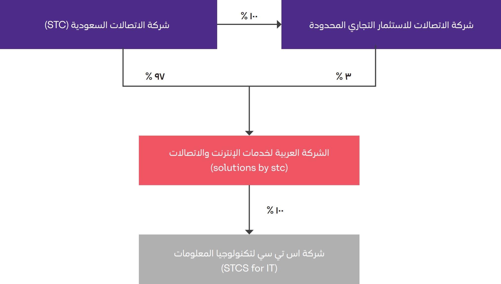 الهيكل التنظيمي لـ  Solution by STC