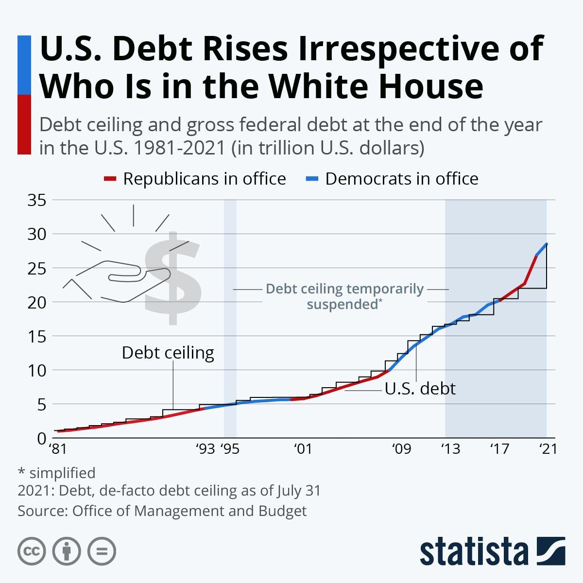 ديون أميركا