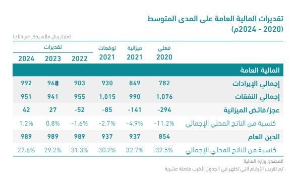 مستهدفات الميزانية السعودية على المدى المتوسط