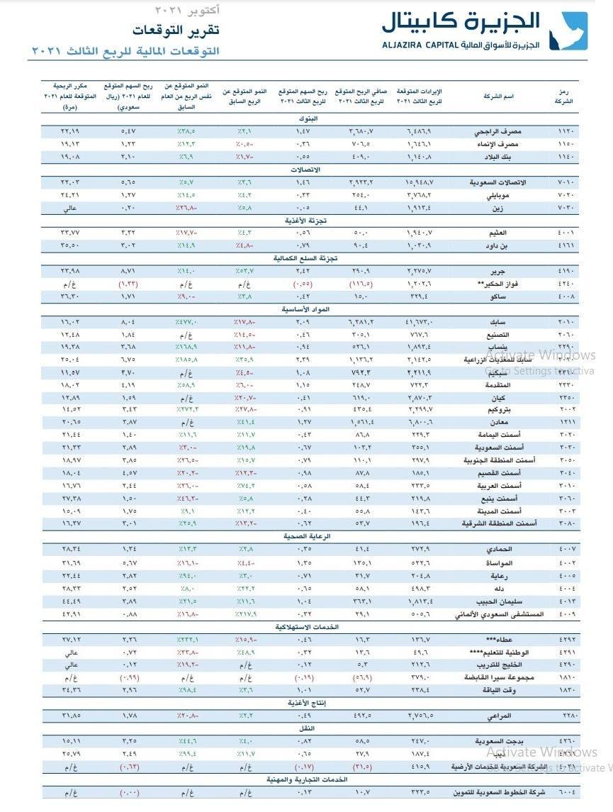 النتائج المتوقعة للشركات السعودية