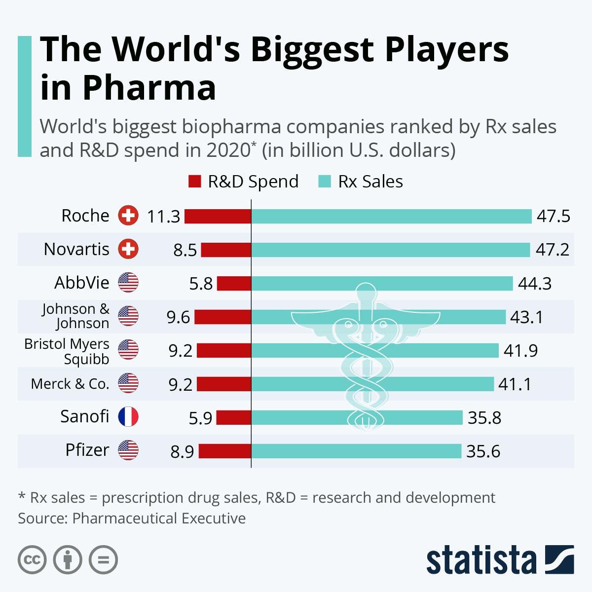ترتيب شركات الأدوية