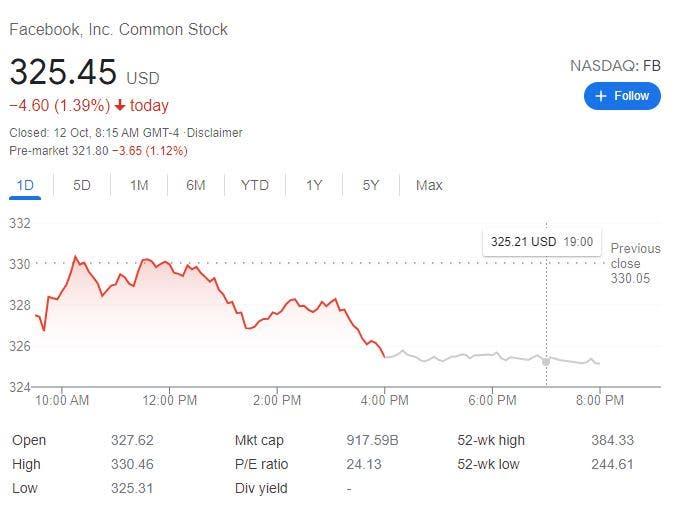سهم فيسبوك يهبط بنسبة 1.39%