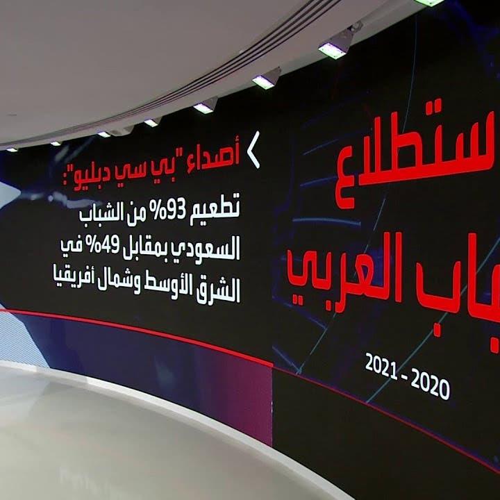 نشرة الرابعة   98% من شباب السعودية يدعمون إصلاحات رؤية 2030